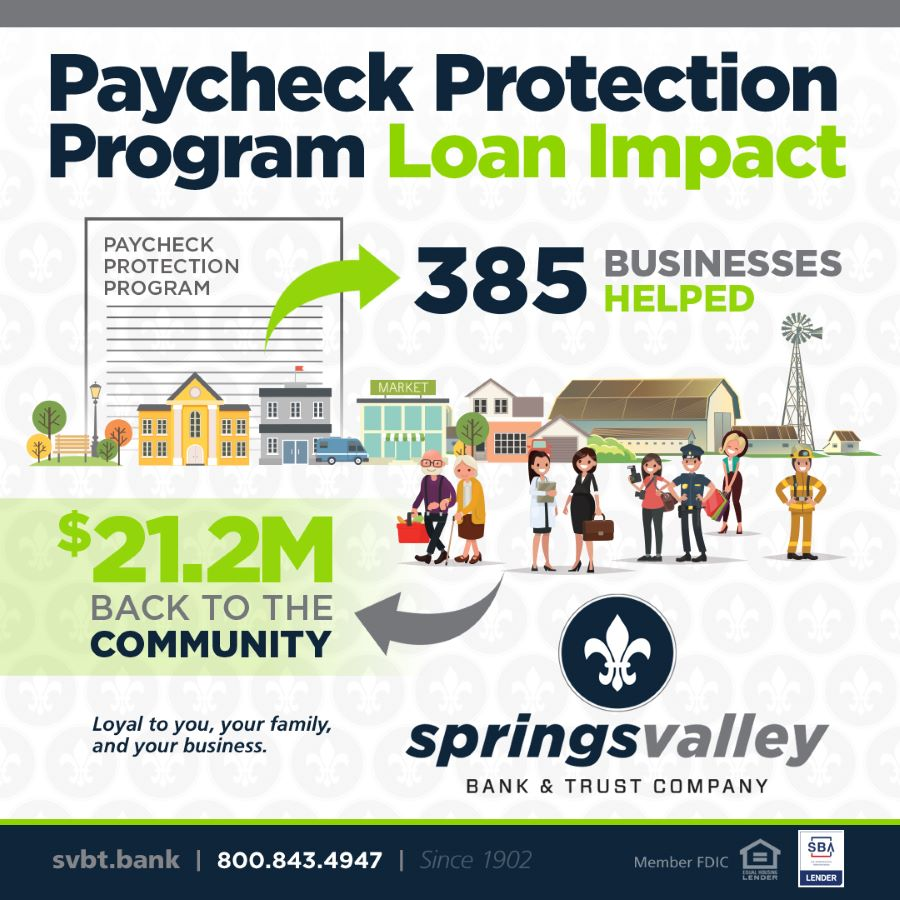 COVID - PPP Loan Infographic